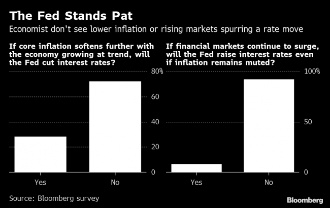 Interest Rate Trends 2020.Economists See Fed On Hold Through 2020 With No Rate Cut