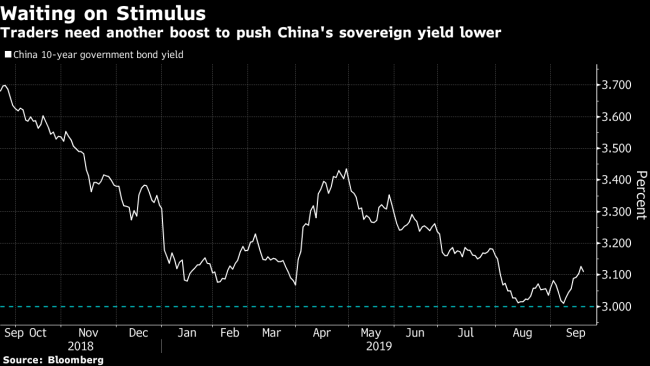 China's Lower Loan Rate Lacks Punch for Liquidity-Hooked Markets By Bl