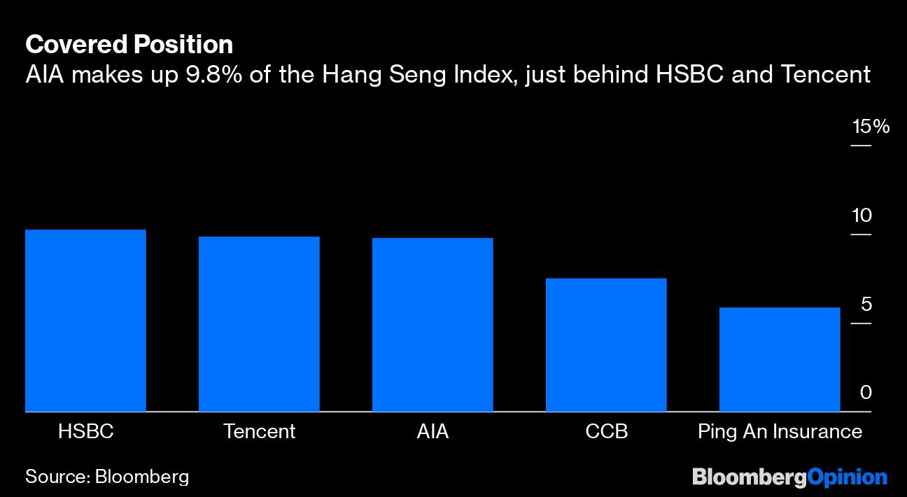 AIA Can Withstand Hong Kong Visitor Hit