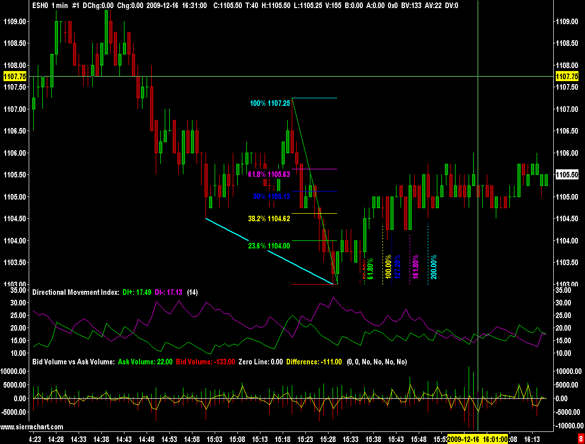 Sierra chart forex