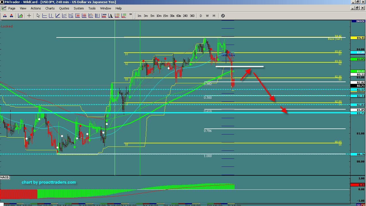 Forex pro charts