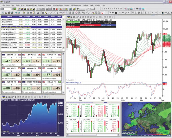 Forex charts by esignal