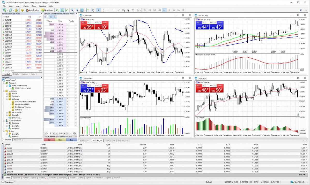 Metatrader 5 | Forex Trading Platforms