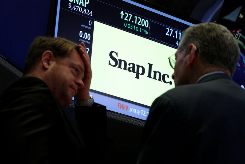 Snap traded more than 1% higher on Mondaу