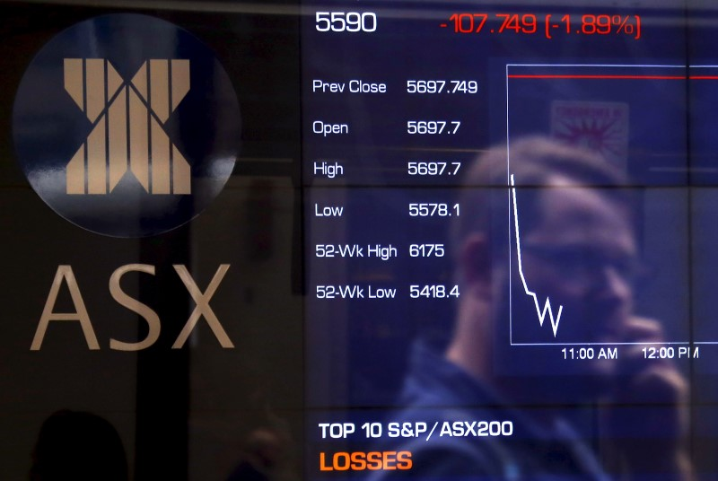 © Reuters. Australia stocks higher at close of trade; S&P/ASX 200 up 1.00%
