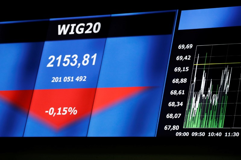 © Reuters.  Poland shares higher at close of trade; WIG30 up 0.16%