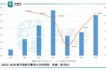 【現場直擊】:新華保險業績增速進入上升通道,但價值率下降將成為未來重大挑戰