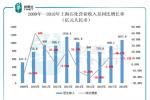 【現場直擊】上海石化:淨利潤下滑,不影響公司慷慨派息