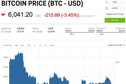 The global crypto market has lost 10% of its value in the past 24 hours