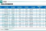 南京建工債務發酵,民營企業仍舊前仆後繼倒在還債路上?