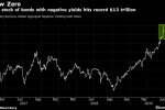 The World Now Has $13 Trillion of Debt With Below-Zero Yields