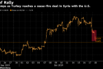 Turkish Markets Rally as Erdogan Clinches Syria Deal With U.S.