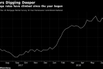 Americans Devote Biggest Share of Income to Mortgages Since 2009