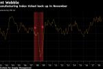 JPMorgan, BofA Detect Hints of a U.S. Recession Looming in 2019