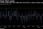 Yield-Hungry Emerging-Market Traders Seek Cue from Trump and Xi