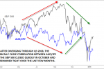 AUD/JPY- The FX-Stock Market Correlation Play