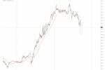 加拿大央行维稳利率鸽派不及预期,美元兑加元短线下挫10余点