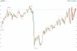 瑞士央行如期维稳利率,但仍称瑞郎被高估,瑞郎徘徊于两个月低位