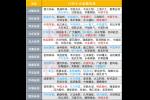 11月券商金股收益放榜:川财、国元、申万领先,10家推荐金股收益超5%,12月金股同期发布