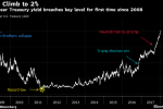 U.S. 2-Year Yield Tops 2% for First Time Since Financial Crisis