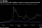Goldman Sachs Sees Equity Volatility Spillover, Urges Hedging