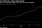 Corn Surge Fuels Biggest Meat Selloff of '19 Amid Feed-Cost Fear