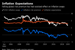Investors' Inflation Bets May Signal Rising Concern for ECB