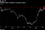 Treasury's Currency Report Seen as China's Final Warning as Yuan Falls