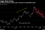 Popular Nafta Arbitrage Trade Sours as Trump Aims Fury North
