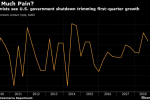 U.S. Shutdown Pain Yet to Infect Outlooks for Economic Growth
