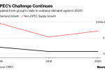 OPEC Sees New Oil Surplus in 2020 as U.S. Shale Keeps Surging
