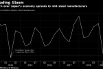 Japan's Manufacturers Say Business Conditions the Worst in Years