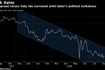 Now Greek Bonds Are a Better Alternative to Italy, Says SocGen