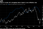 Japan's Inflation Slows Again as Cheaper Oil Undermines the BOJ