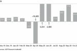 """11月""""小非农""""远差于预期 美国经济阴云笼罩"""