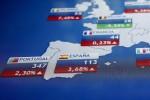 Borsa: Europa cauta, Milano -0,6%