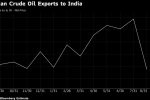 Trump Praises India as It Cuts Iran Oil Import