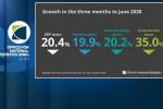 La economía de Reino Unido se hunde más del 20% y podría empeorar si no hay acuerdo de salida