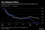 Riksbank Finds Negative Rates Work Best on Corporate Lending