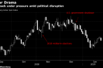 Prolonged Shutdown Risks Tarnishing Appeal of Dollar, Treasuries