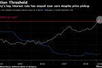 Hungary's Matolcsy Bucks Expectations With Dovish Tightening