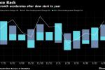 Australian Jobs Growth Trounces Expectations as Workforce Swells