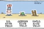 美债收益率近期鹤立鸡群,黄金无奈只好俯首臣称