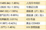 智通港股早知道︱(3月8日)重卡销量火爆股价中长期看涨,关注航运板块股价反弹