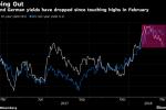 Bear Market for Bonds Seen by Gross, Dalio So Near, Yet So Far