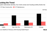 Washington and Dallas Metros Defy the Cooldown in the U.S. Housing Market