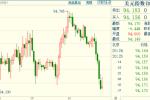 黄金止跌反弹,因英镑暴涨打压美元;但三大利好因素仍支撑金价,其中包括拜登赢面缩小