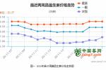 葱姜价格同比翻倍,龙头闻风率先涨停,种植产业链有望全面启动