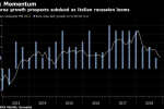 Weak Euro-Area Growth Is Here to Stay as Italy Recession Looms