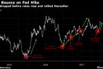 Gold Has a Lesson for Stocks and Bitcoin After Fed Rate Increase